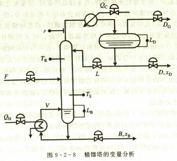 玻璃浮子流量计的控制目标